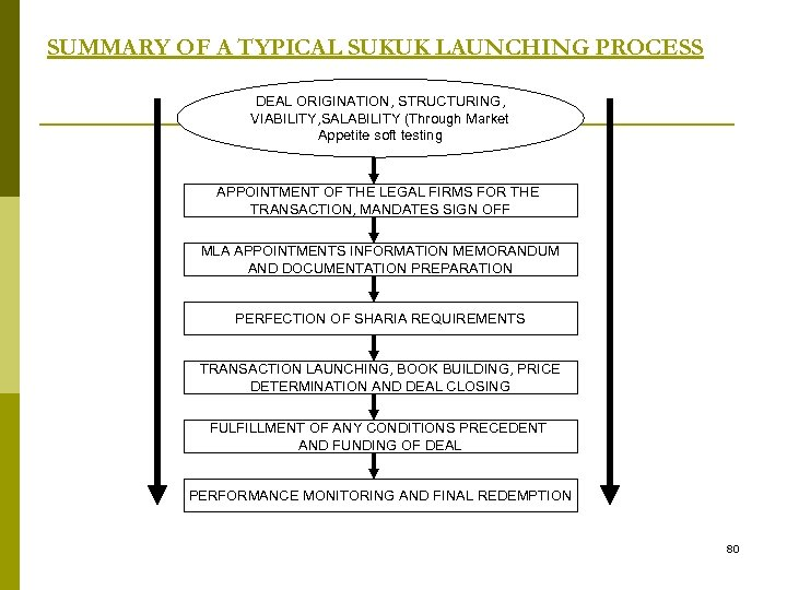 SUMMARY OF A TYPICAL SUKUK LAUNCHING PROCESS DEAL ORIGINATION, STRUCTURING, VIABILITY, SALABILITY (Through Market