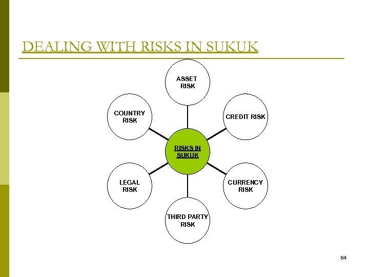 DEALING WITH RISKS IN SUKUK ASSET RISK COUNTRY RISK CREDIT RISKS IN SUKUK LEGAL