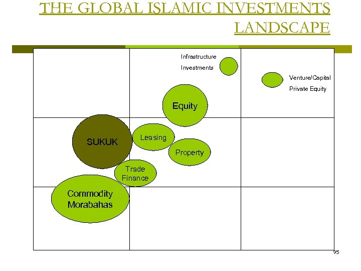 THE GLOBAL ISLAMIC INVESTMENTS LANDSCAPE Infrastructure Investments Venture/Capital Private Equity SUKUK Leasing Property Trade