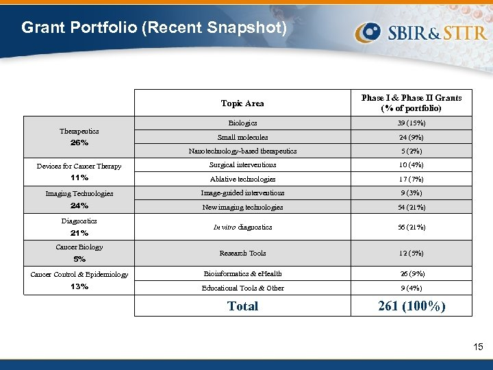 Grant Portfolio (Recent Snapshot) Topic Area Phase I & Phase II Grants (% of