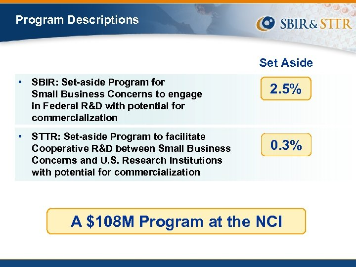 Program Descriptions Set Aside • SBIR: Set-aside Program for Small Business Concerns to engage