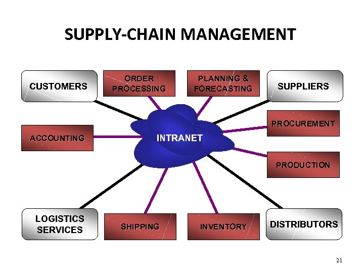 SUPPLY-CHAIN MANAGEMENT CUSTOMERS ORDER PROCESSING PLANNING & FORECASTING SUPPLIERS PROCUREMENT ACCOUNTING INTRANET PRODUCTION LOGISTICS