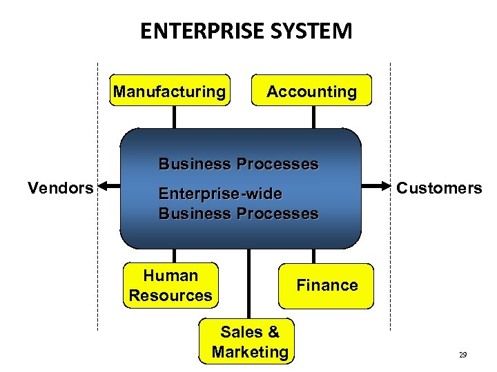 ENTERPRISE SYSTEM Manufacturing Accounting Business Processes Vendors Enterprise-wide Business Processes Human Resources Sales &
