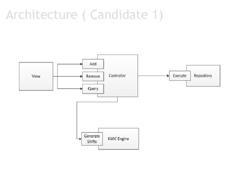 Architecture ( Candidate 1)