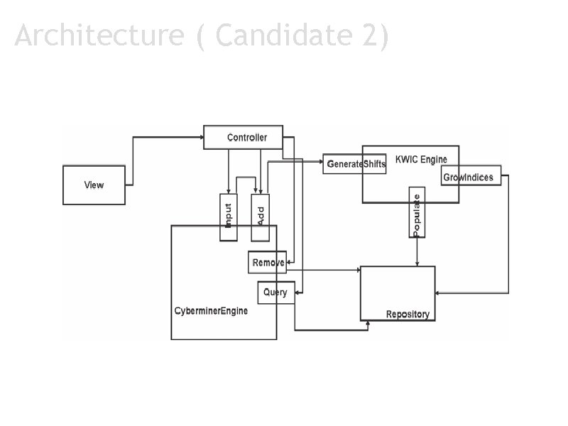 Architecture ( Candidate 2)