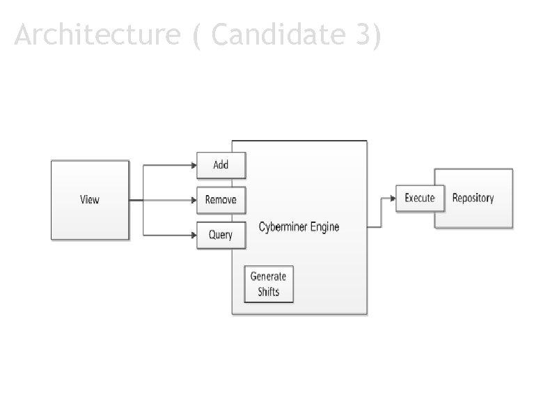 Architecture ( Candidate 3)