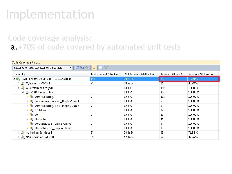 Implementation Code coverage analysis: a. +70% of code covered by automated unit tests