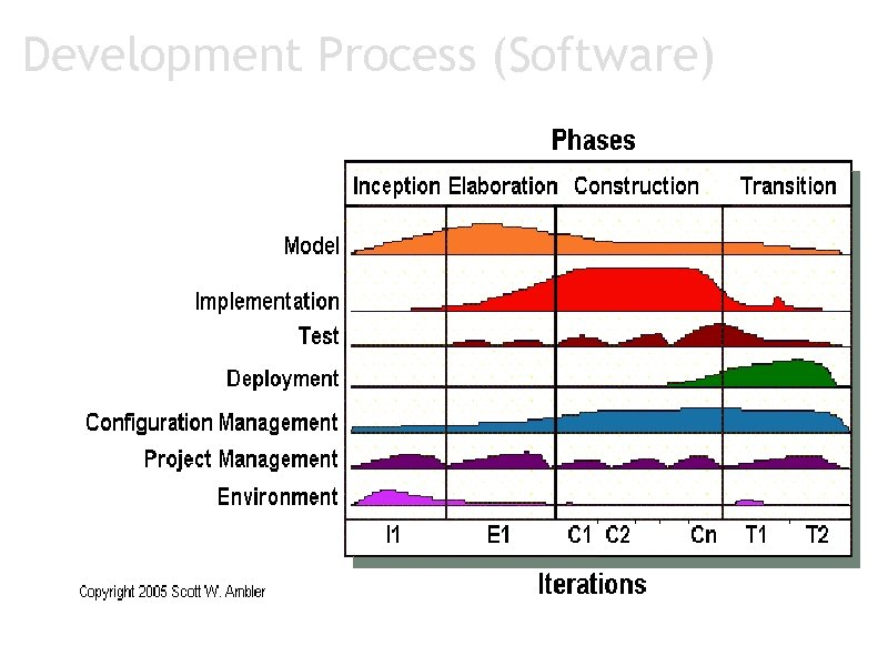 Development Process (Software)