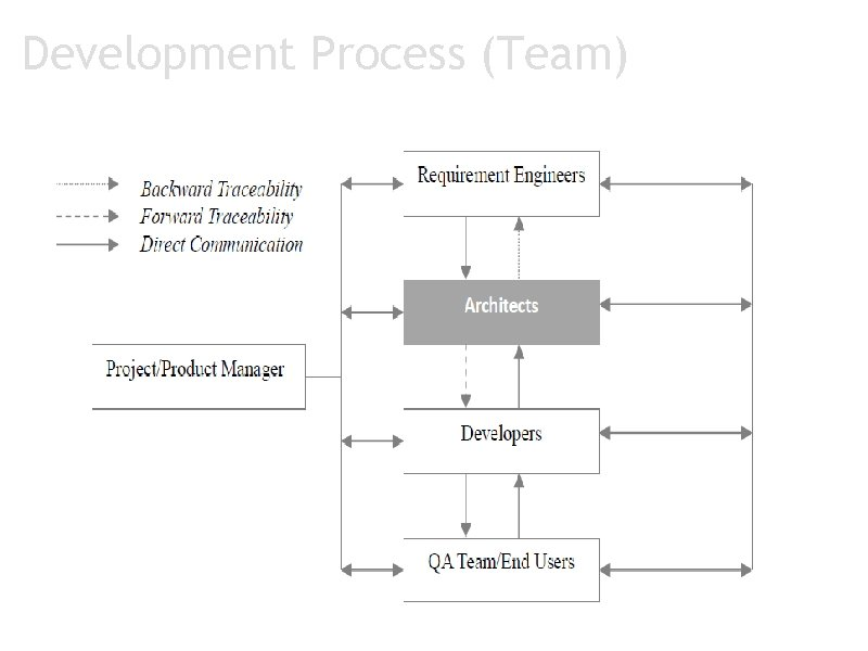 Development Process (Team)