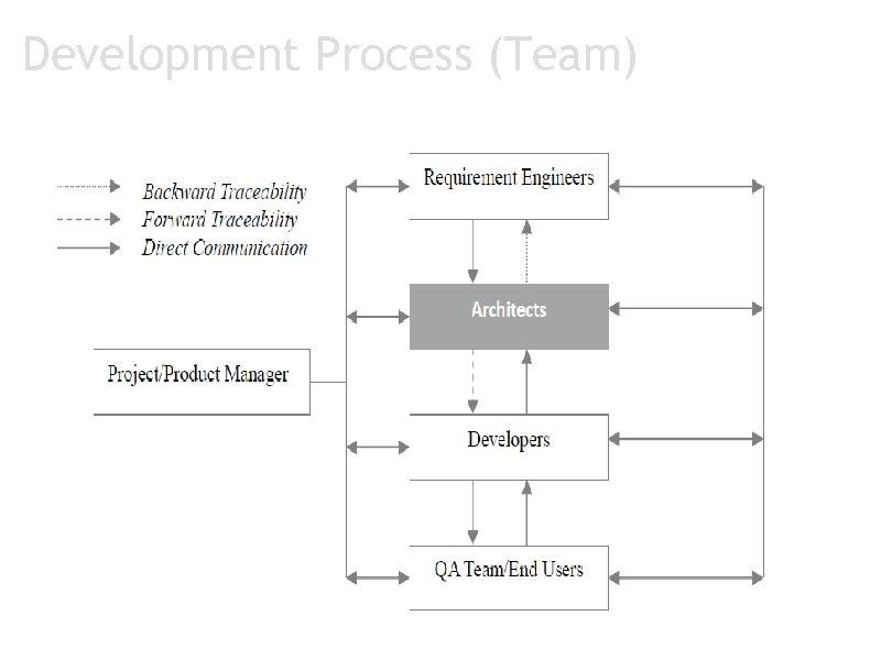 Development Process (Team)