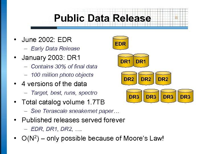Public Data Release • June 2002: EDR – Early Data Release EDR • January