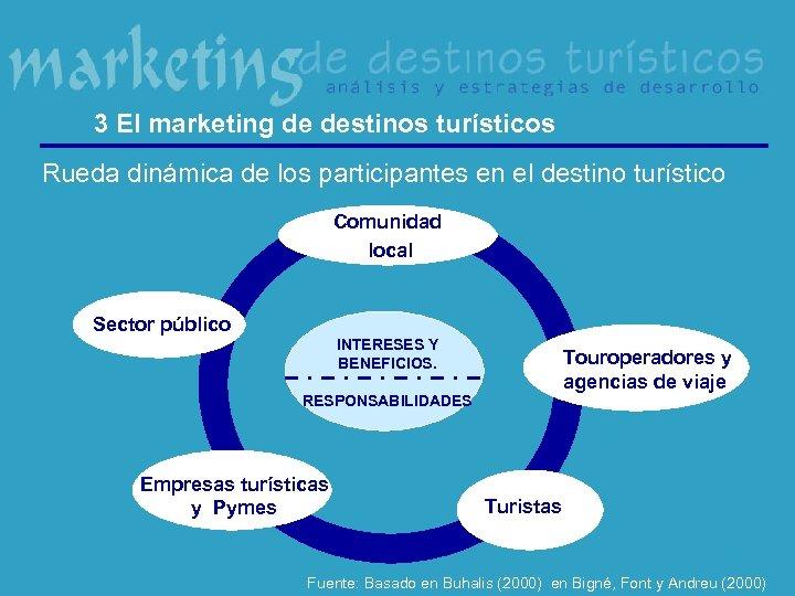 3 El marketing de destinos turísticos Rueda dinámica de los participantes en el destino