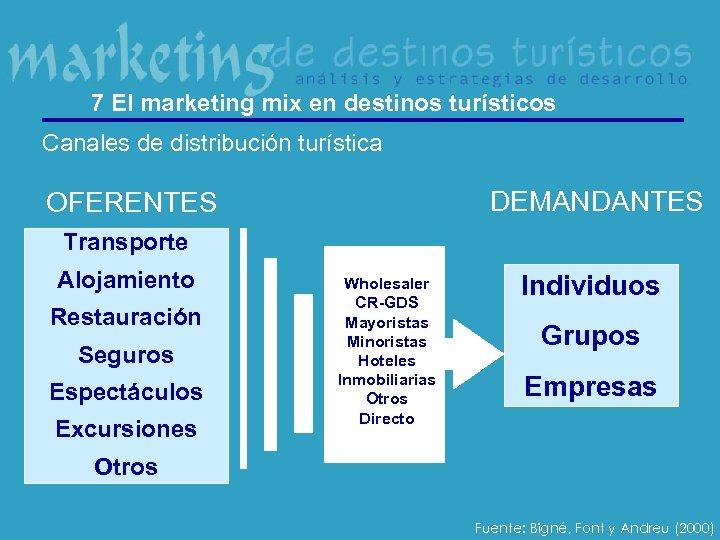 7 El marketing mix en destinos turísticos Canales de distribución turística DEMANDANTES OFERENTES Transporte