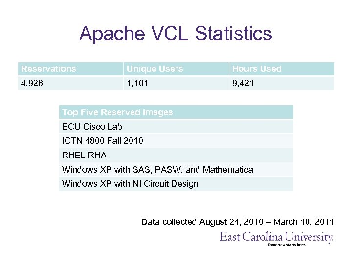 Apache VCL Statistics Reservations Unique Users Hours Used 4, 928 1, 101 9, 421