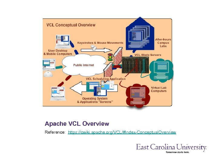 Apache VCL Overview Reference: https: //cwiki. apache. org/VCL/#Index-Conceptual. Overview