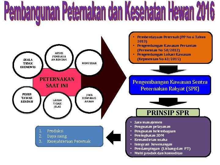 • Pemberdayaan Peternak (PP No 6 Tahun 2013) • Pengembangan Kawasan Pertanian (Permentan