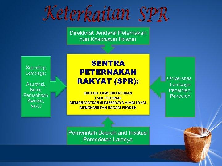 Direktorat Jenderal Peternakan dan Kesehatan Hewan Suporting Lembaga: Asuransi, Bank, Perusahaan Swasta, NGO SENTRA