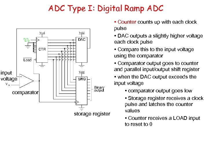 ADC Type I: Digital Ramp ADC input voltage comparator • Counter counts up with