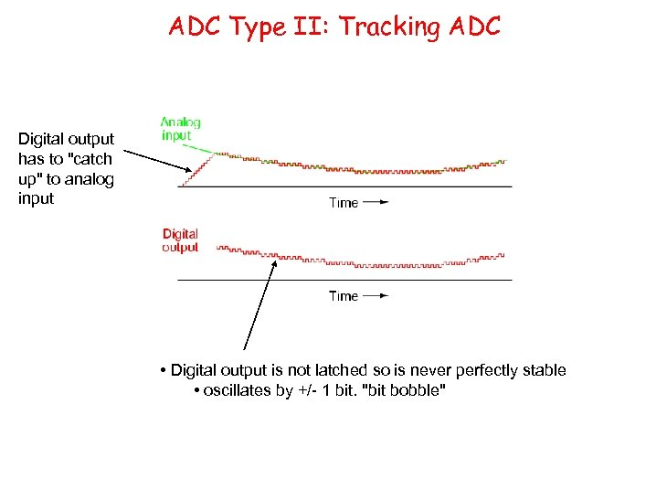 ADC Type II: Tracking ADC Digital output has to