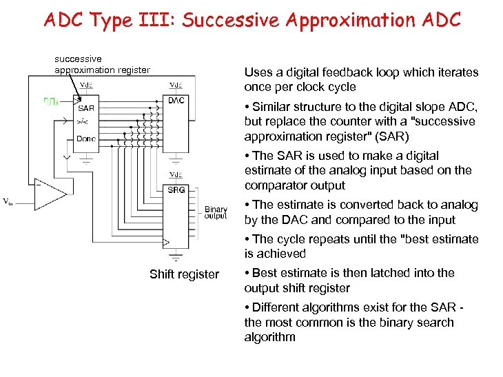 ADC Type III: Successive Approximation ADC successive approximation register Uses a digital feedback loop