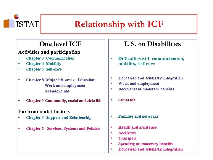 ISTAT Relationship with ICF One level ICF I. S. on Disabilities Activities and participation