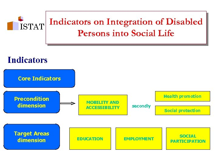 Indicators on Integration of Disabled ISTAT Persons into Social Life Indicators Core Indicators Precondition
