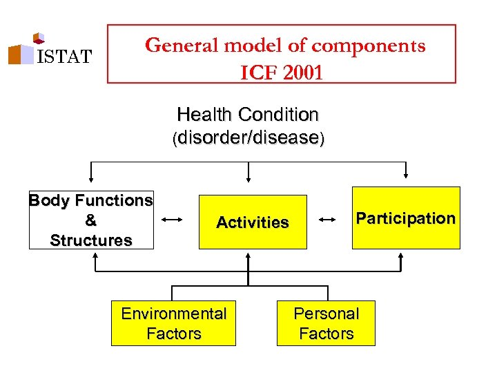 ISTAT General model of components ICF 2001 Health Condition (disorder/disease) Body Functions & Structures