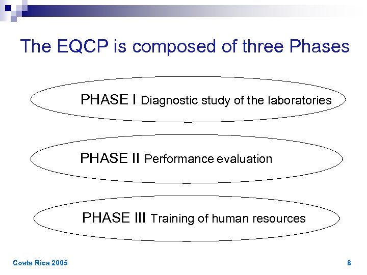 The EQCP is composed of three Phases PHASE I Diagnostic study of the laboratories