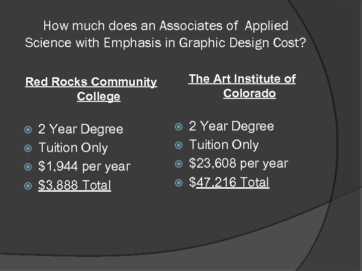 How much does an Associates of Applied Science with Emphasis in Graphic Design Cost?