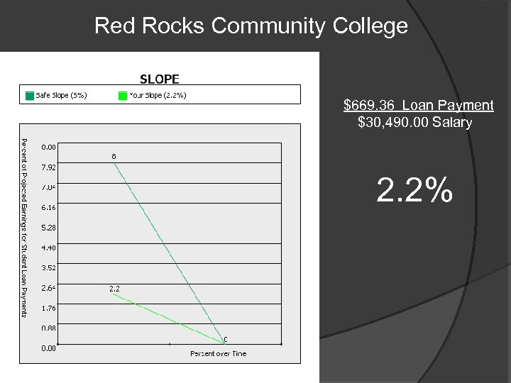 Red Rocks Community College $669. 36 Loan Payment $30, 490. 00 Salary 2. 2%