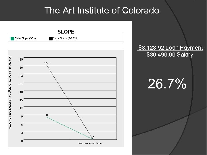 The Art Institute of Colorado $8, 128. 92 Loan Payment $30, 490. 00 Salary