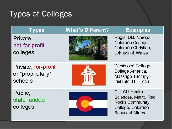 Types of Colleges Types What's Different? Examples Private, not-for-profit colleges Regis, DU, Naropa, Colorado