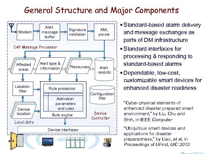 General Structure and Major Components Modem Alert message buffer Signature validation XML parser CAP