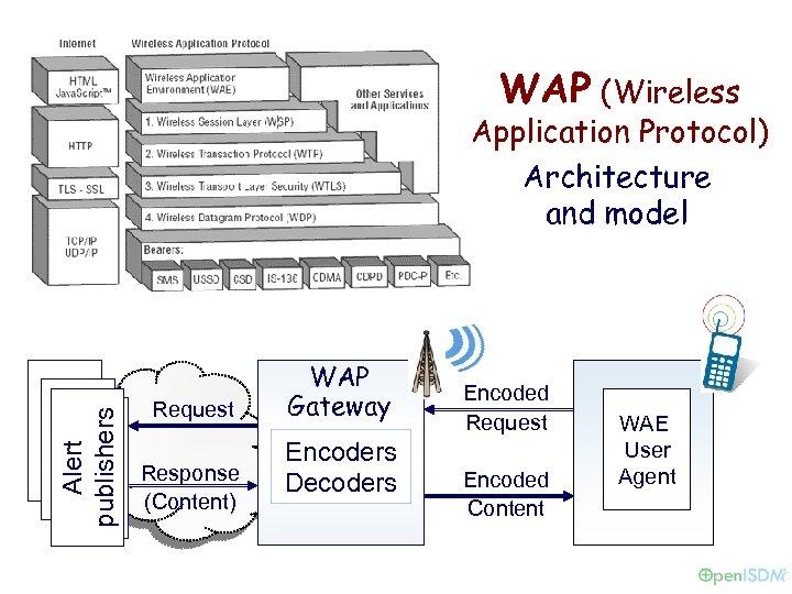 WAP (Wireless Alert publishers Application Protocol) Architecture and model Request Response (Content) WAP Gateway