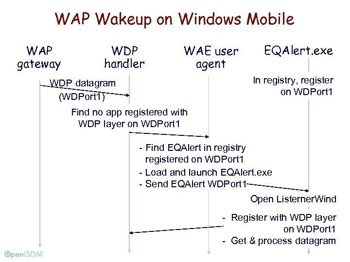 WAP Wakeup on Windows Mobile WAP gateway WDP handler WAE user agent EQAlert. exe
