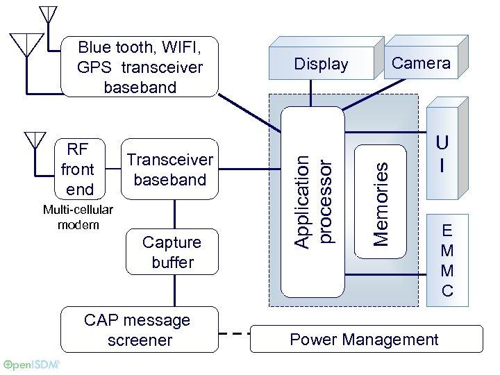 Transceiver baseband Multi-cellular modem Capture buffer CAP message screener Camera Memories RF front end