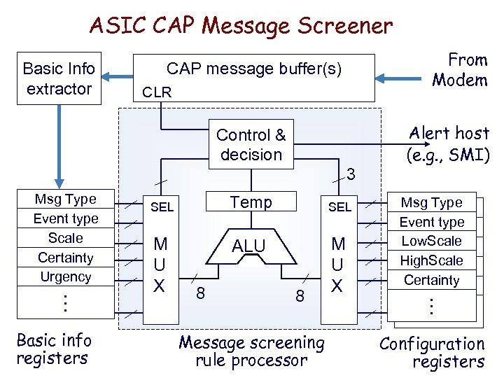 ASIC CAP Message Screener Basic Info extractor From Modem CAP message buffer(s) CLR Control