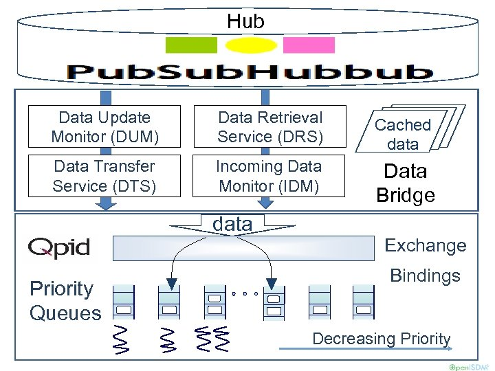 Hub Data Update Monitor (DUM) Data Retrieval Service (DRS) Cached data Data Transfer Service