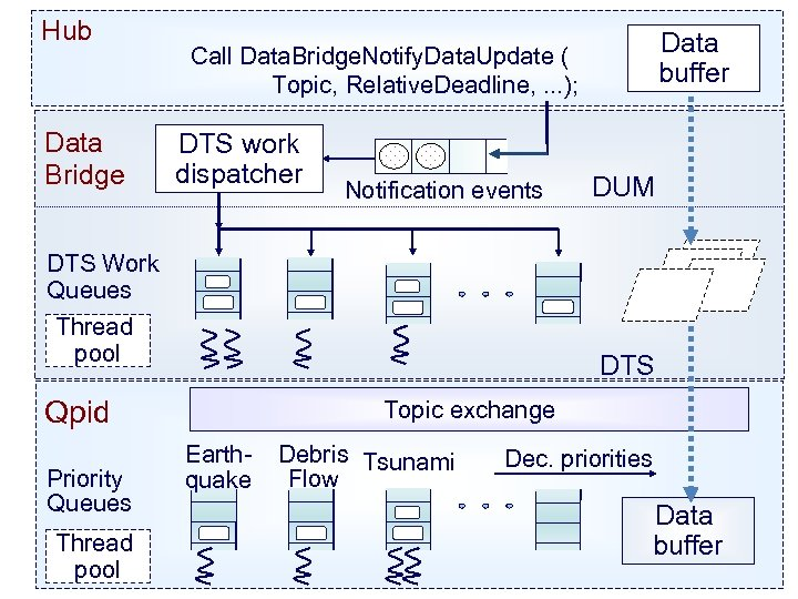 Hub Data Bridge Data buffer Call Data. Bridge. Notify. Data. Update ( Topic, Relative.