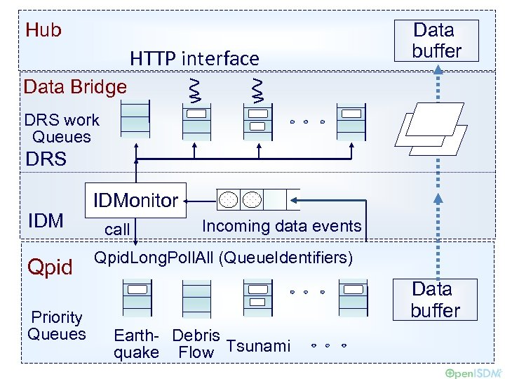 Hub HTTP interface Data buffer Data Bridge DRS work Queues DRS IDM Qpid Priority