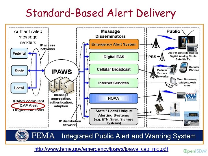 Standard-Based Alert Delivery Authenticated message senders Integrated Public Alert and Warning System http: //www.