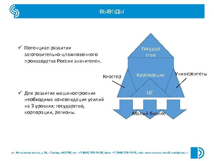 ВЫВОДЫ ü Потенциал развития заготовительно-штамповочного производства России значителен. Государ ство Кластер ü Для развития