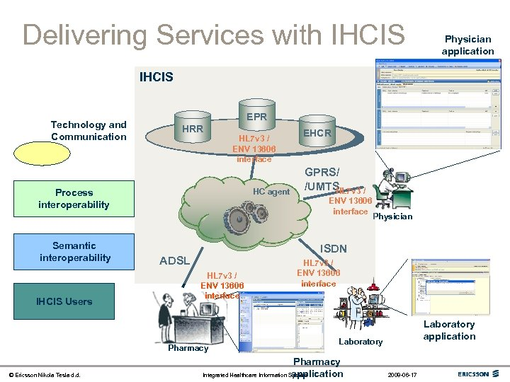 Delivering Services with IHCIS Physician application IHCIS Technology and Communication EPR HRR HL 7