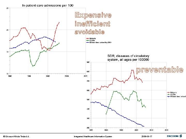 Expensive inefficient avoidable preventable © Ericsson Nikola Tesla d. d. Integrated Healthcare Information System