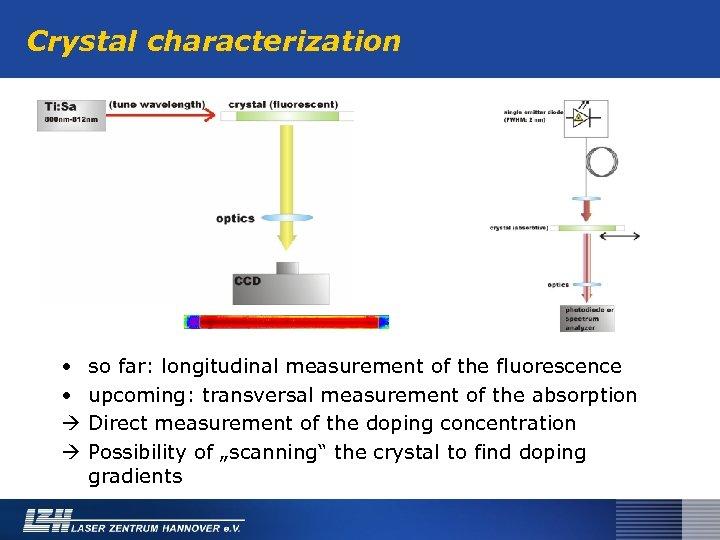 Crystal characterization • • so far: longitudinal measurement of the fluorescence upcoming: transversal measurement