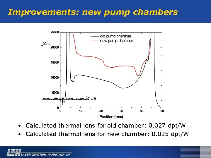 Improvements: new pump chambers • Calculated thermal lens for old chamber: 0. 027 dpt/W
