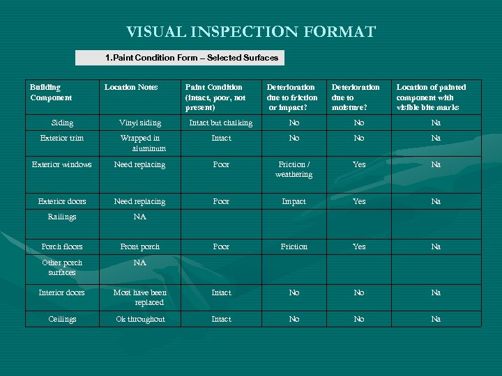 VISUAL INSPECTION FORMAT 1. Paint Condition Form – Selected Surfaces Building Component Siding Location