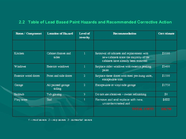 2. 2 Table of Lead Based Paint Hazards and Recommended Corrective Action Room /