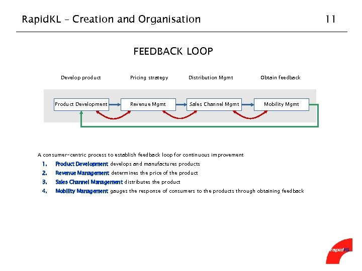 Rapid. KL – Creation and Organisation 11 FEEDBACK LOOP Develop product Pricing strategy Distribution