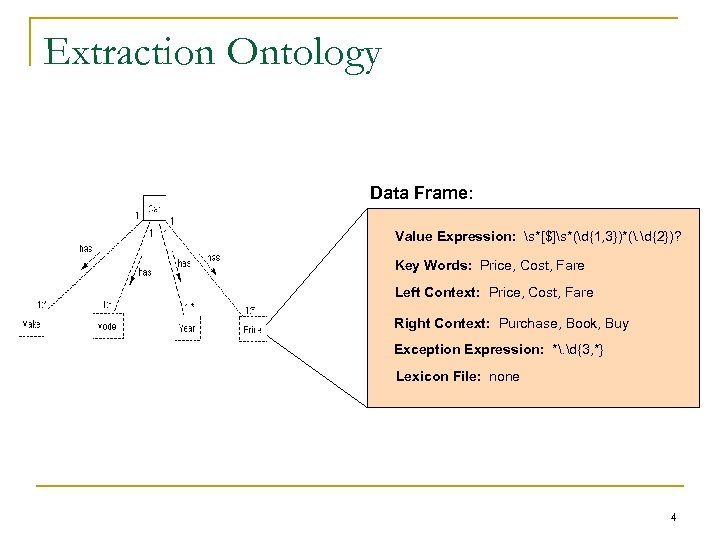Extraction Ontology Data Frame: Value Expression: s*[$]s*(d{1, 3})*(. d{2})? Key Words: Price, Cost, Fare